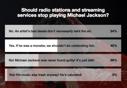 Michael Jackson poll results
