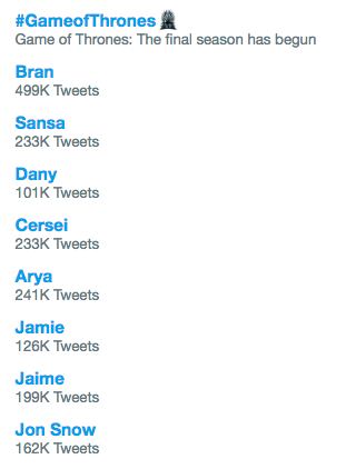 Game of Thrones Season 8 Episode 1 premiere has Twitter exploding.